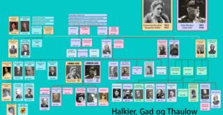 Gad-Halkier slægtstræ